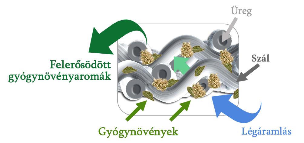 herbafill gyógynövényes termékek működése